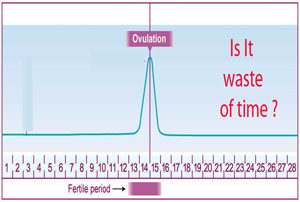 Ovulation Tracking