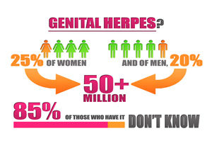 Facts about Genital Herpes